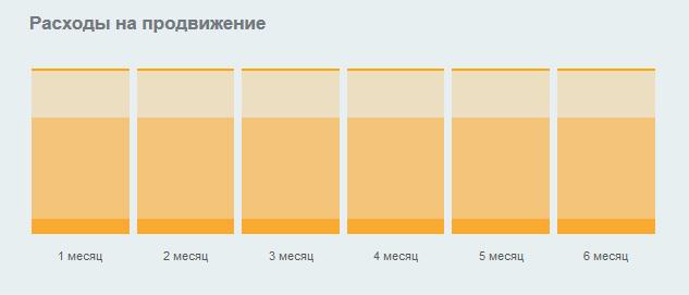 Стоимость продвижения сайта на Joomla